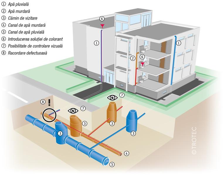 Alimentare apă din rețeaua municipală