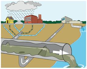 Racordare la rețeaua municipală de gestionare a apelor menajere